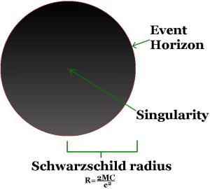 Figure 2: Illustration of a non-spinning black hole http://upload.wikimedia.org/wikipedia/commons/b/b6/Black_hole_details.JPG